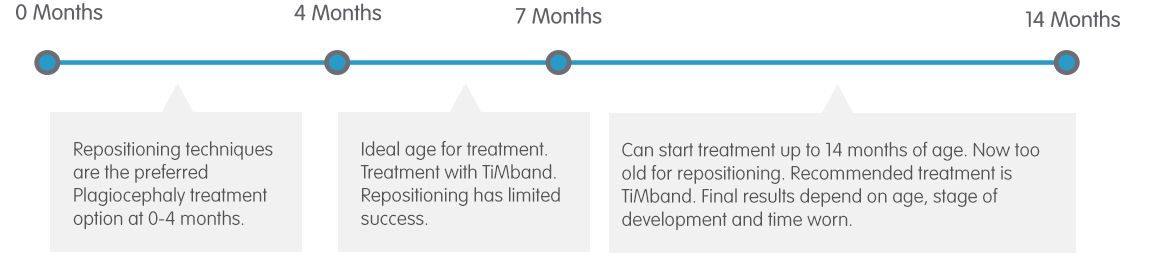 Plagiocephaly Treatment Timeline